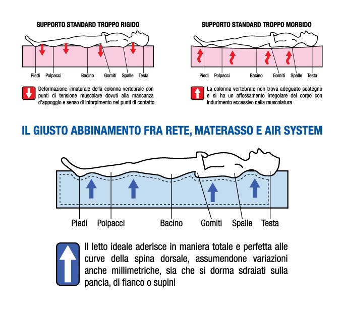 Migliore rete e materasso air system il sistema letto - Letto completo di rete e materasso ...